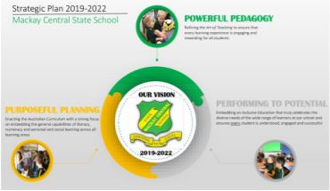 New Strategic Plan 2019-2022